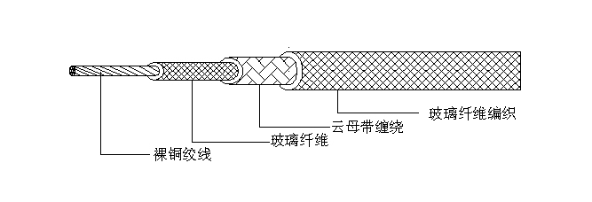 云母绕包玻璃纤维编织耐火耐高温线电线电缆 GN500 用途:适用于冶金、石油、化工、天然气等高温环境中,需要防火性能的各种电气装置需用的电缆 导体:使用裸铜,镀镍丝或镀镍丝0.5-10mm2的单支或绞线 绝缘:采用云母,玻璃纤维丝组成 颜色:红、蓝、白、黄、绿、棕、黑 交货长度:允许长度不小于10米短段电线交货数量不能超过交货总量的20% 额定温度:500,长期工作温度300-500-800 额定电压:450-750以下 产品标准:GB12666、6-90标准 耐火性能:1000以下90分钟内熔丝不断